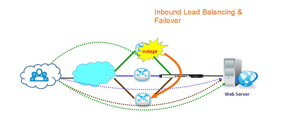 Inbound Load Balancing & Failover