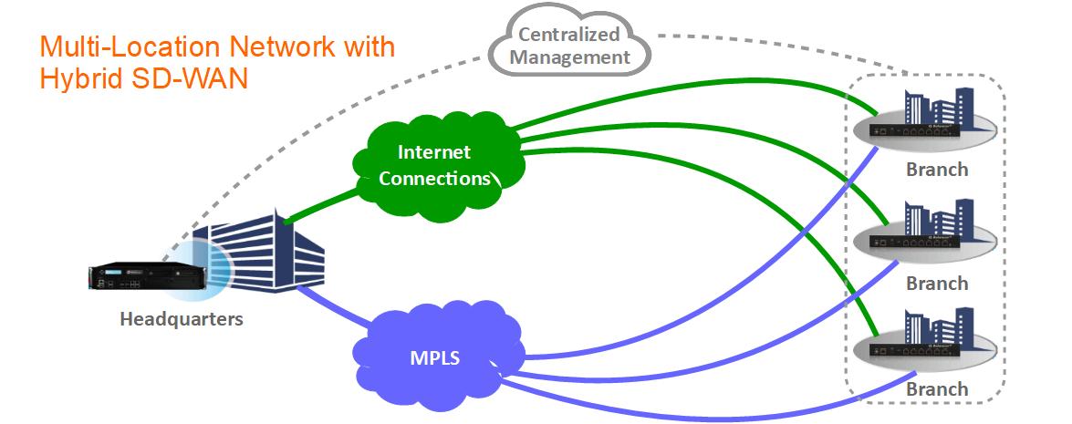 Hybrid SD-WAN for Multi-Location Enterprises